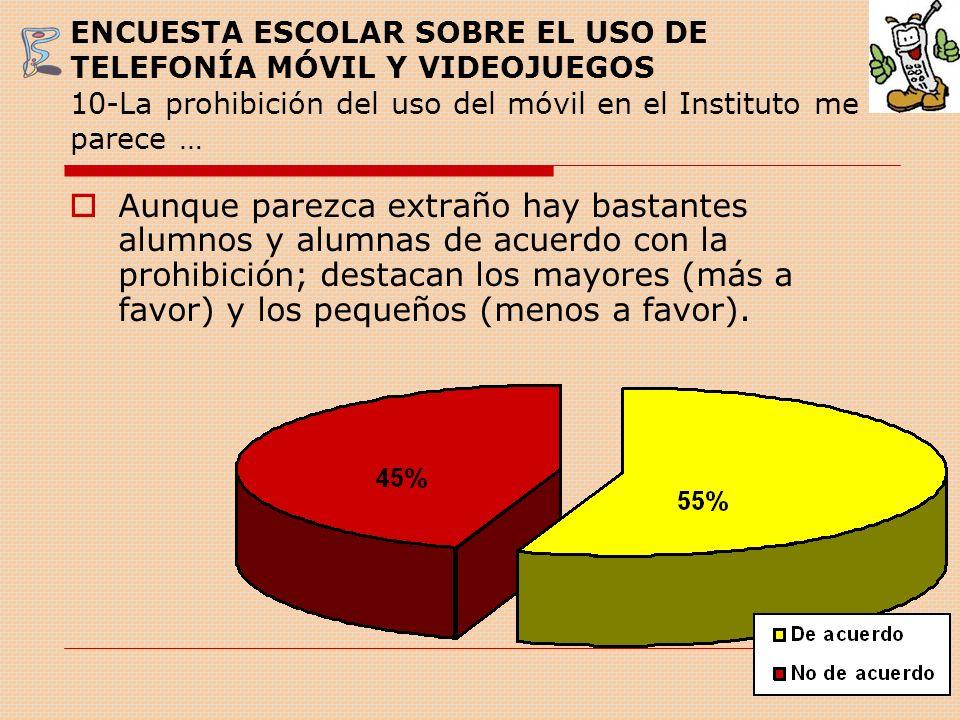 Comparando nuestra encuesta Datos obtenidos de un estudio sobre el Uso del móvil por los adolescentes, realizado por el Departamento de Psicología de la Universidad Camilo José Cela (Madrid), a jóvenes de 12 a 17 años.