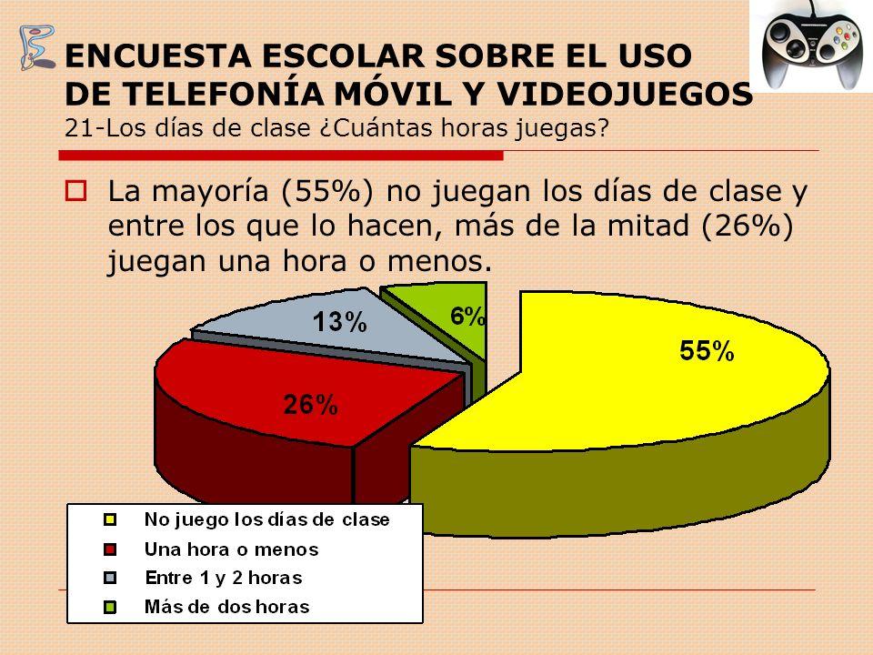 ENCUESTA ESCOLAR SOBRE EL USO DE TELEFONÍA MÓVIL Y VIDEOJUEGOS 21-Los días de clase ¿Cuántas horas juegas? La mayoría (55%) no juegan los días de clas