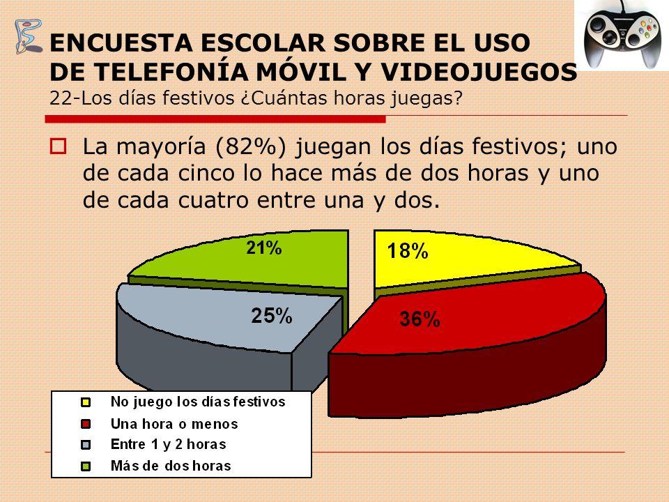 ENCUESTA ESCOLAR SOBRE EL USO DE TELEFONÍA MÓVIL Y VIDEOJUEGOS 22-Los días festivos ¿Cuántas horas juegas? La mayoría (82%) juegan los días festivos;
