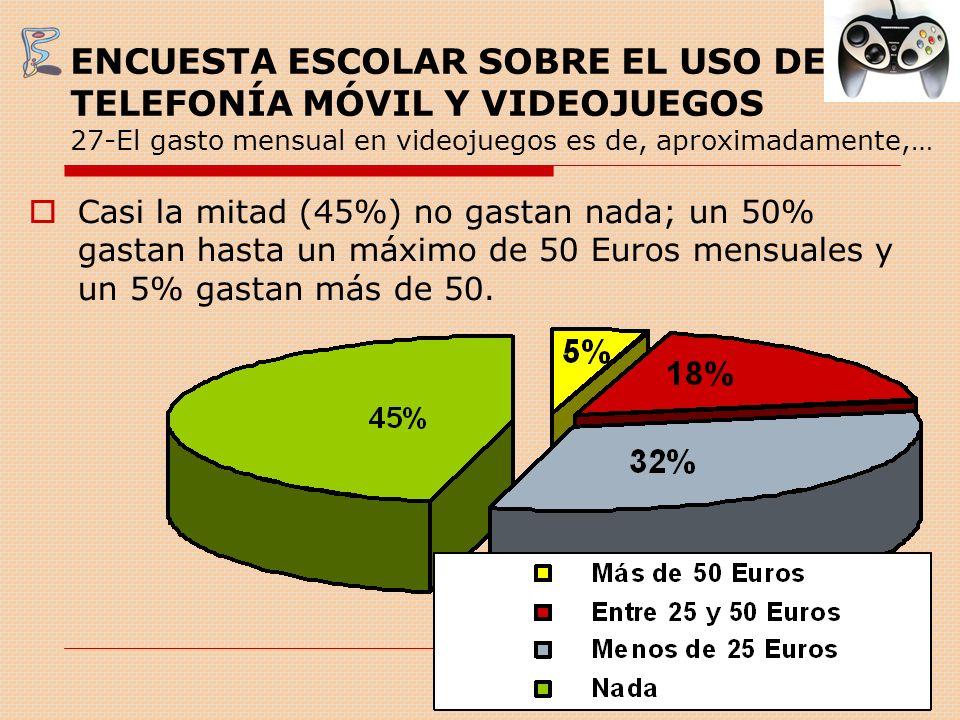 ENCUESTA ESCOLAR SOBRE EL USO DE TELEFONÍA MÓVIL Y VIDEOJUEGOS 27-El gasto mensual en videojuegos es de, aproximadamente,… Casi la mitad (45%) no gast