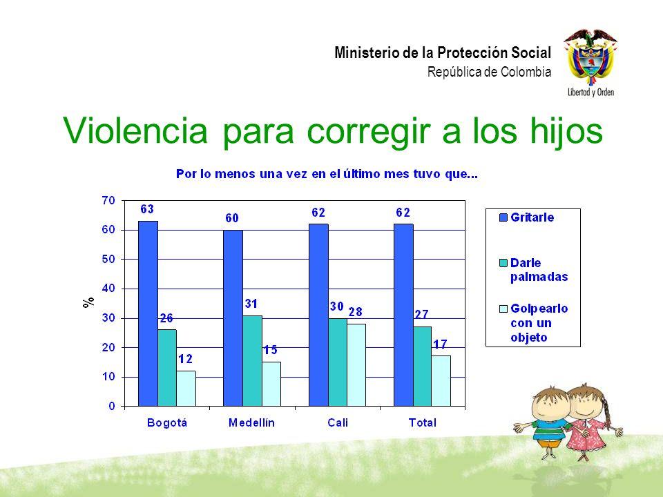 Ministerio de la Protección Social República de Colombia Violencia para corregir a los hijos