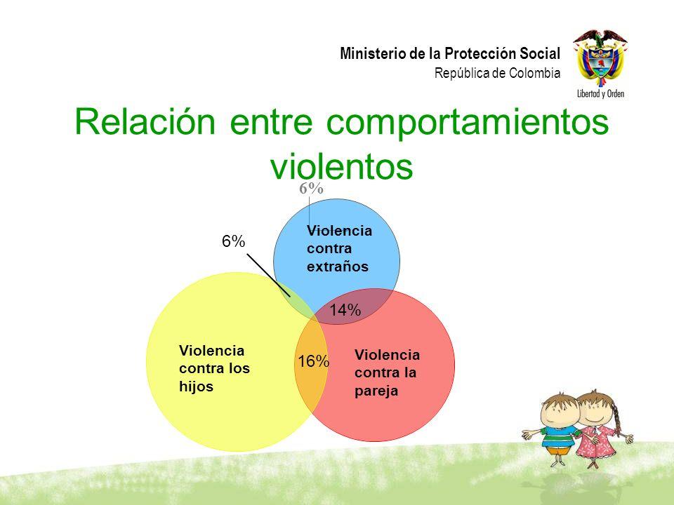Ministerio de la Protección Social República de Colombia 6% Relación entre comportamientos violentos Violencia contra extraños Violencia contra la par
