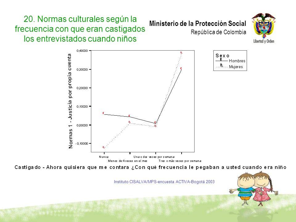 Ministerio de la Protección Social República de Colombia 20. Normas culturales según la frecuencia con que eran castigados los entrevistados cuando ni