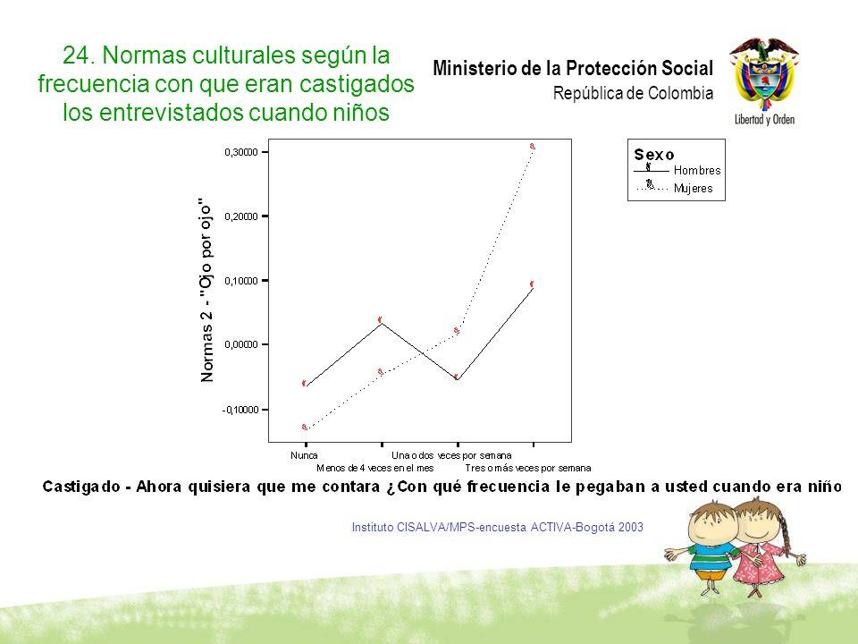 Ministerio de la Protección Social República de Colombia 24. Normas culturales según la frecuencia con que eran castigados los entrevistados cuando ni