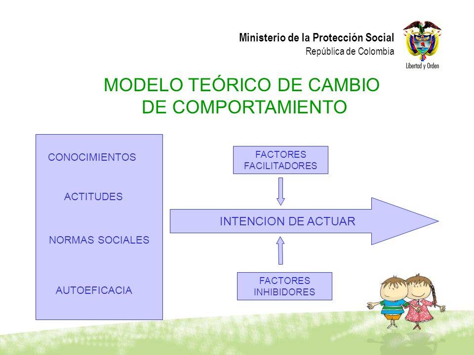 Ministerio de la Protección Social República de Colombia MODELO TEÓRICO DE CAMBIO DE COMPORTAMIENTO NORMAS SOCIALES AUTOEFICACIA CONOCIMIENTOS ACTITUD