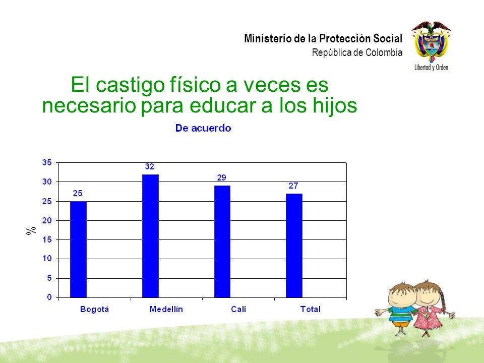 Ministerio de la Protección Social República de Colombia El castigo físico a veces es necesario para educar a los hijos