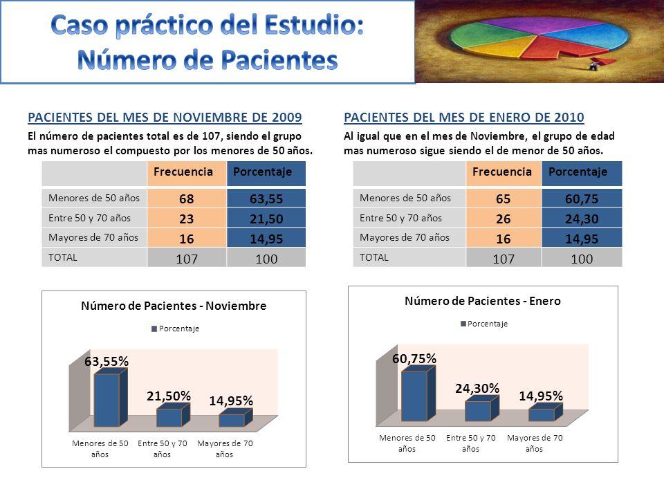 PACIENTES DEL MES DE NOVIEMBRE DE 2009 El número de pacientes total es de 107, siendo el grupo mas numeroso el compuesto por los menores de 50 años.
