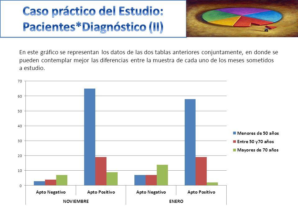 En este gráfico se representan los datos de las dos tablas anteriores conjuntamente, en donde se pueden contemplar mejor las diferencias entre la muestra de cada uno de los meses sometidos a estudio.
