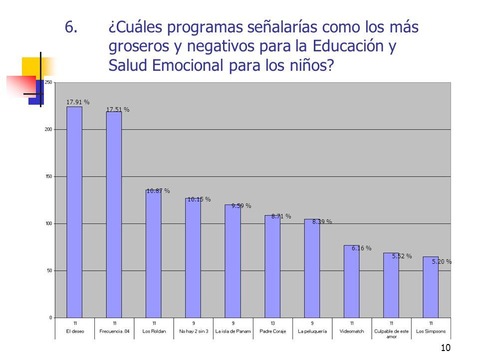 10 6.¿Cuáles programas señalarías como los más groseros y negativos para la Educación y Salud Emocional para los niños? 17.91 % 17.51 % 10.87 % 10.15
