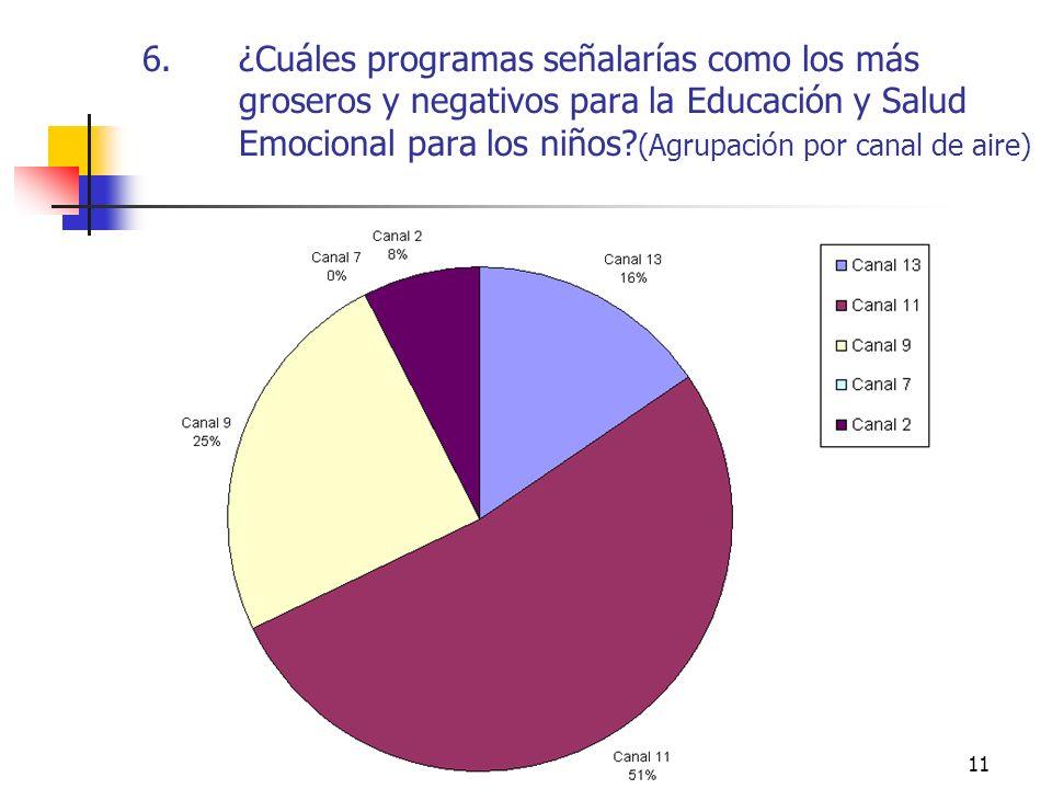 11 6.¿Cuáles programas señalarías como los más groseros y negativos para la Educación y Salud Emocional para los niños? (Agrupación por canal de aire)
