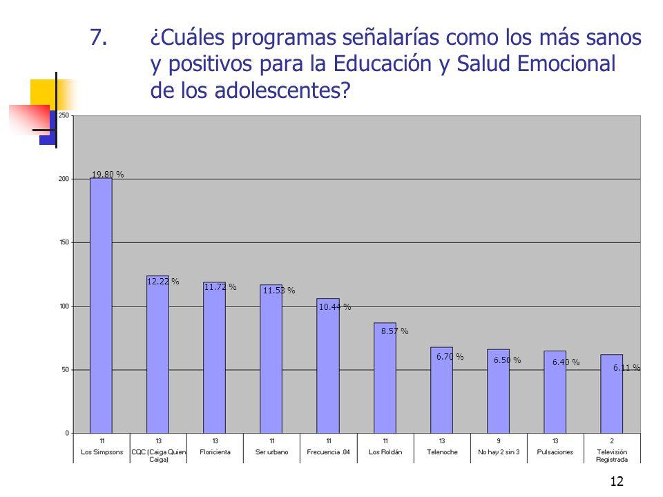 12 7.¿Cuáles programas señalarías como los más sanos y positivos para la Educación y Salud Emocional de los adolescentes? 19.80 % 12.22 % 11.72 % 11.5