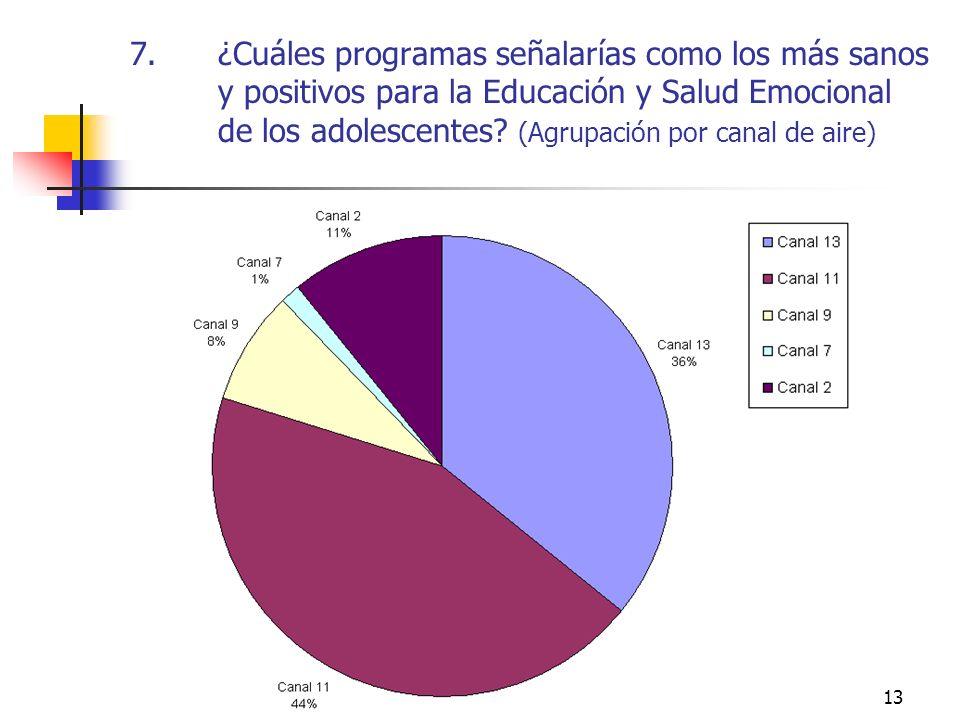 13 7.¿Cuáles programas señalarías como los más sanos y positivos para la Educación y Salud Emocional de los adolescentes? (Agrupación por canal de air