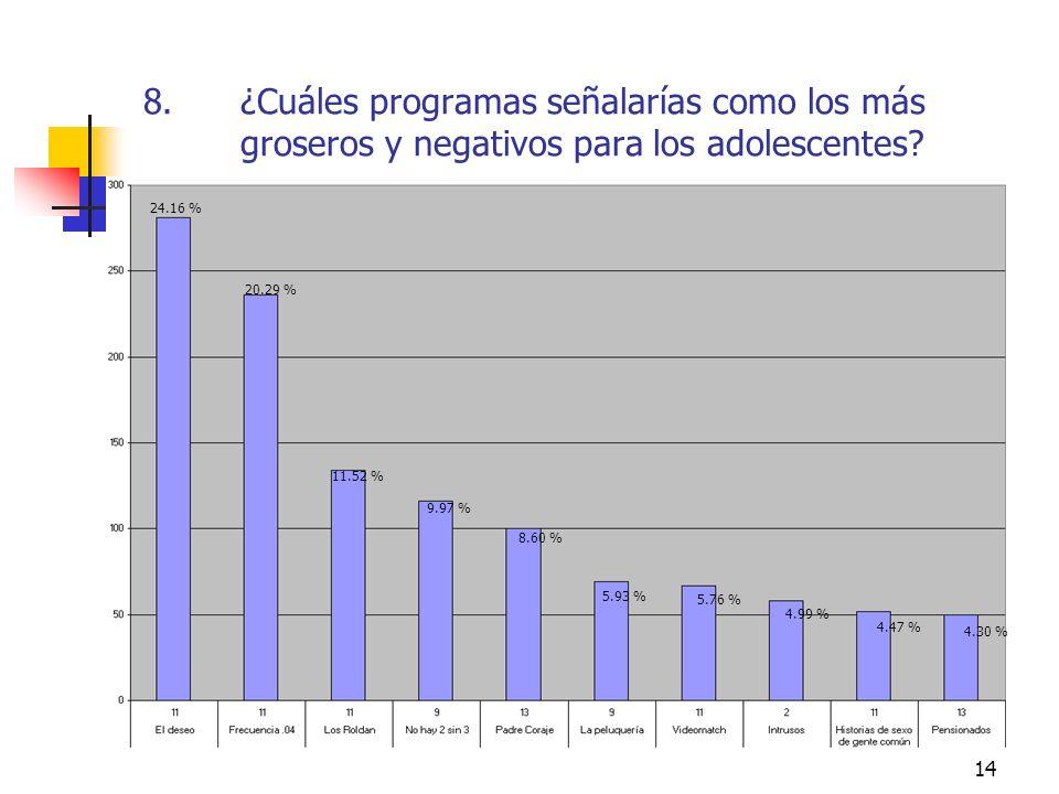 14 8.¿Cuáles programas señalarías como los más groseros y negativos para los adolescentes? 24.16 % 20.29 % 11.52 % 9.97 % 8.60 % 5.93 % 5.76 % 4.99 %