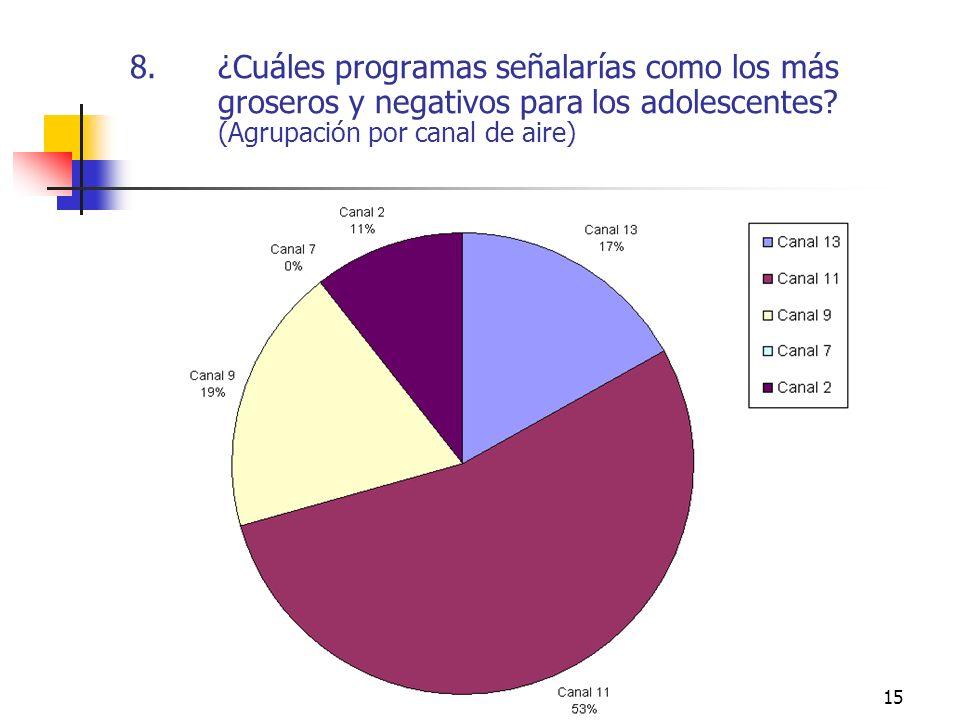 15 8.¿Cuáles programas señalarías como los más groseros y negativos para los adolescentes? (Agrupación por canal de aire)