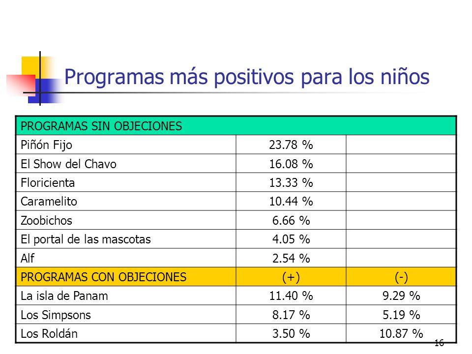 16 Programas más positivos para los niños PROGRAMAS SIN OBJECIONES Piñón Fijo23.78 % El Show del Chavo16.08 % Floricienta13.33 % Caramelito10.44 % Zoo