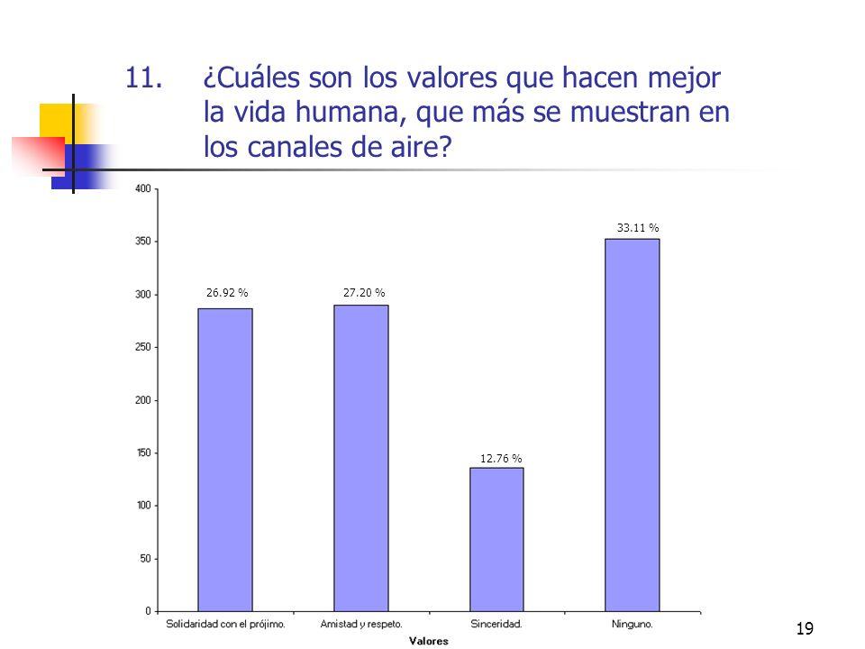 19 11.¿Cuáles son los valores que hacen mejor la vida humana, que más se muestran en los canales de aire? 26.92 %27.20 % 12.76 % 33.11 %
