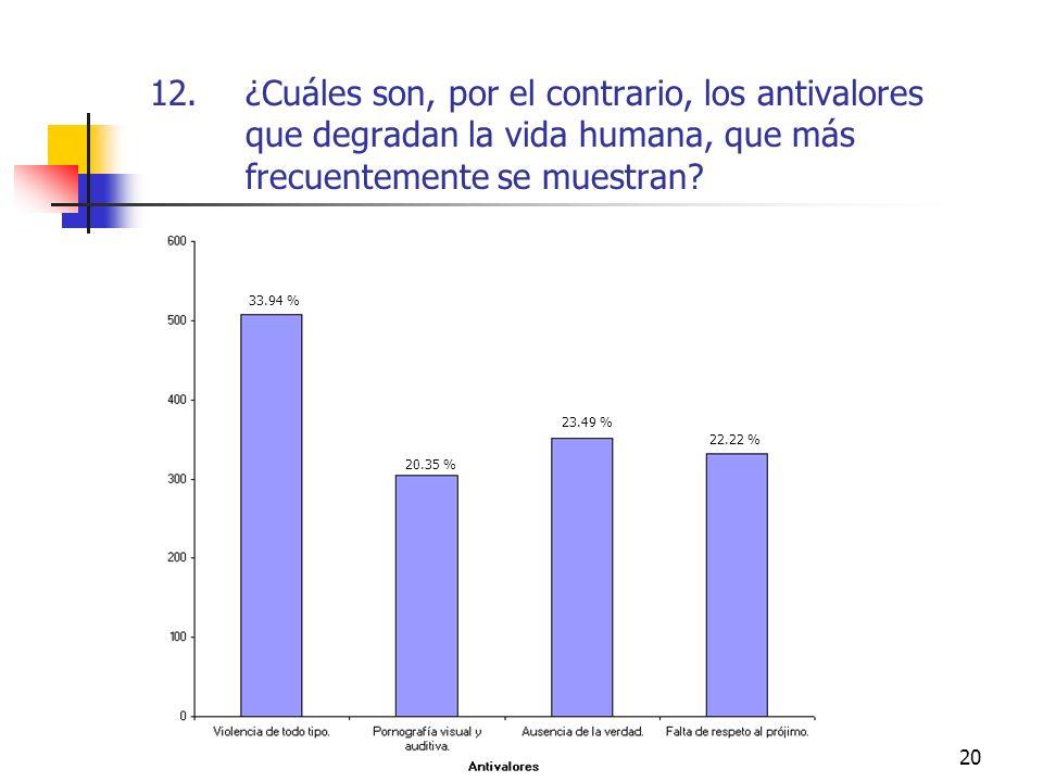 20 12.¿Cuáles son, por el contrario, los antivalores que degradan la vida humana, que más frecuentemente se muestran? 33.94 % 20.35 % 23.49 % 22.22 %
