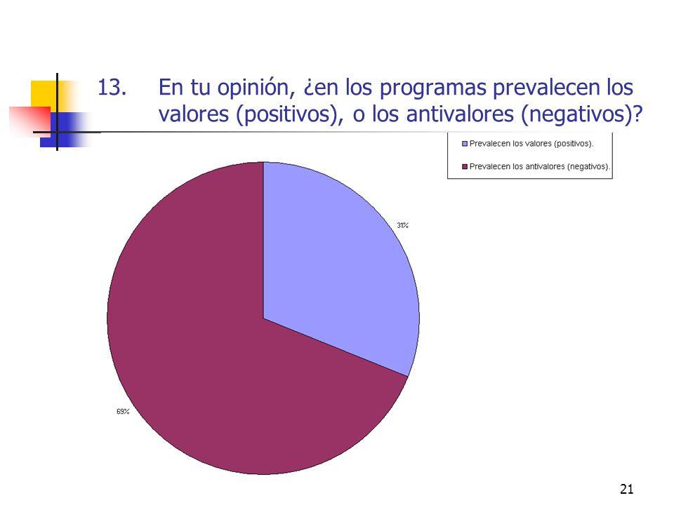21 13.En tu opinión, ¿en los programas prevalecen los valores (positivos), o los antivalores (negativos)?