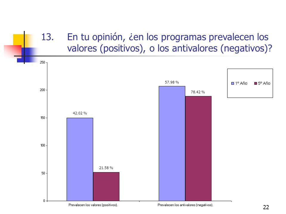 22 13.En tu opinión, ¿en los programas prevalecen los valores (positivos), o los antivalores (negativos)? 42.02 % 21.58 % 78.42 % 57.98 %
