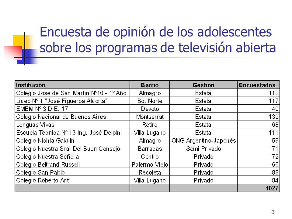 3 Encuesta de opinión de los adolescentes sobre los programas de televisión abierta