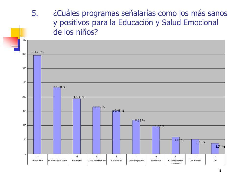 8 5.¿Cuáles programas señalarías como los más sanos y positivos para la Educación y Salud Emocional de los niños? 23.78 % 16.08 % 13.33 % 11.41 % 10.4