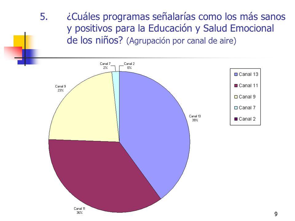 9 5.¿Cuáles programas señalarías como los más sanos y positivos para la Educación y Salud Emocional de los niños? (Agrupación por canal de aire)
