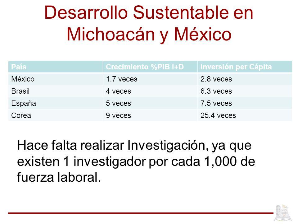 Desarrollo Sustentable en Michoacán y México PaísCrecimiento %PIB I+DInversión per Cápita México1.7 veces2.8 veces Brasil4 veces6.3 veces España5 vece