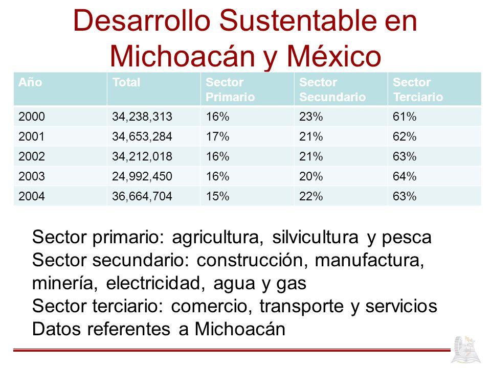 AñoTotalSector Primario Sector Secundario Sector Terciario 200034,238,31316%23%61% 200134,653,28417%21%62% 200234,212,01816%21%63% 200324,992,45016%20