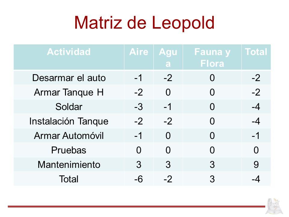Matriz de Leopold ActividadAireAgu a Fauna y Flora Total Desarmar el auto-20 Armar Tanque H-200 Soldar-30-4 Instalación Tanque-2 0-4 Armar Automóvil00