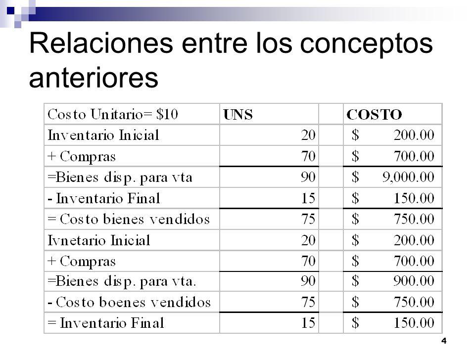 5 Flujo del Inventario y Su Costo Inventario Inicial + Compras = Costos de bienes disp.