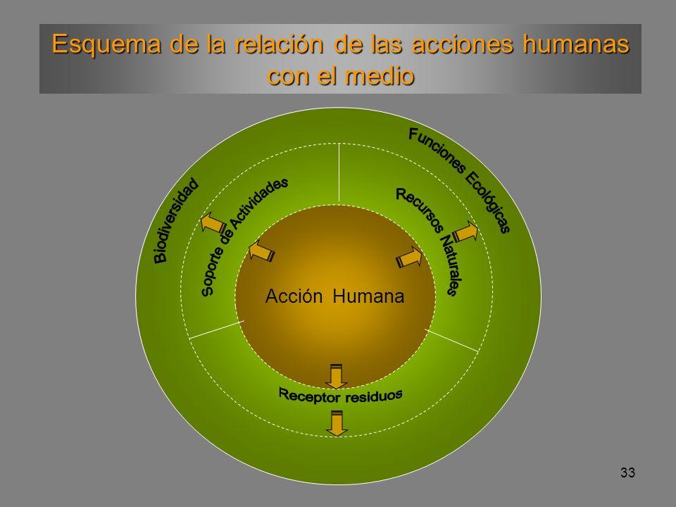 33 Acción Humana Esquema de la relación de las acciones humanas con el medio