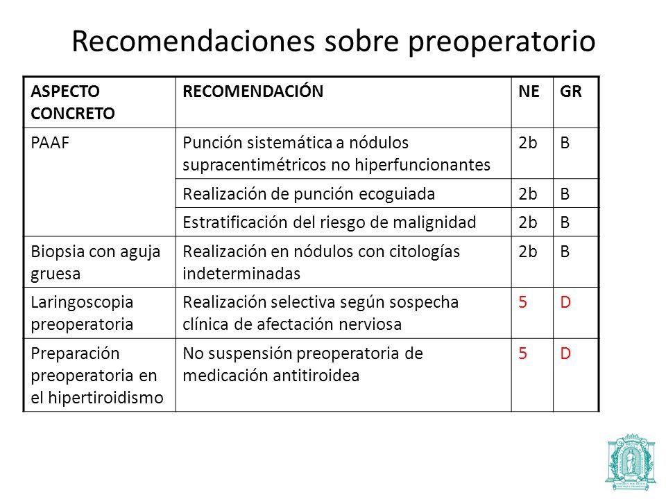 Recomendaciones sobre preoperatorio ASPECTO CONCRETO RECOMENDACIÓNNEGR PAAFPunción sistemática a nódulos supracentimétricos no hiperfuncionantes 2bB Realización de punción ecoguiada2bB Estratificación del riesgo de malignidad2bB Biopsia con aguja gruesa Realización en nódulos con citologías indeterminadas 2bB Laringoscopia preoperatoria Realización selectiva según sospecha clínica de afectación nerviosa 5D Preparación preoperatoria en el hipertiroidismo No suspensión preoperatoria de medicación antitiroidea 5D