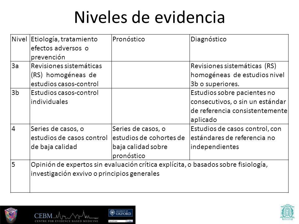 NivelEtiología, tratamiento efectos adversos o prevención PronósticoDiagnóstico 3aRevisiones sistemáticas (RS) homogéneas de estudios casos-control Revisiones sistemáticas (RS) homogéneas de estudios nivel 3b o superiores.