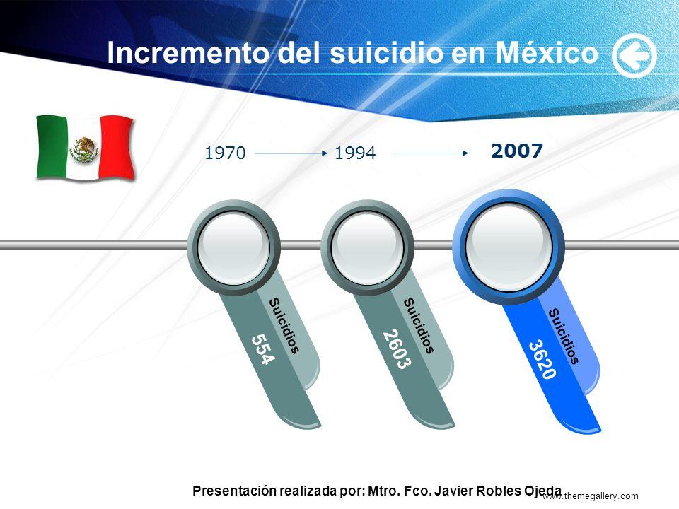 Presentación realizada por: Mtro. Fco. Javier Robles Ojeda www.themegallery.com Incremento del suicidio en México Your Text 554 Suicidios 2603 Suicidi