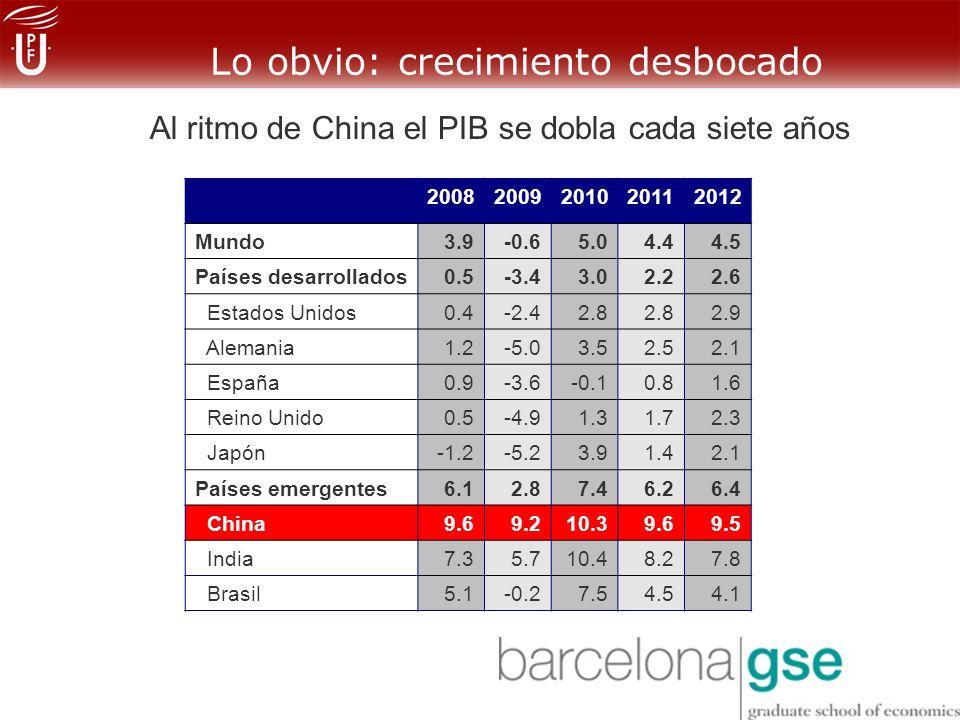 Lo obvio: crecimiento desbocado 20082009201020112012 Mundo3.9-0.65.04.44.5 Países desarrollados0.5-3.43.02.22.6 Estados Unidos0.4-2.42.8 2.9 Alemania1.2-5.03.52.52.1 España0.9-3.6-0.10.81.6 Reino Unido0.5-4.91.31.72.3 Japón-1.2-5.23.91.42.1 Países emergentes6.12.87.46.26.4 China9.69.210.39.69.5 India7.35.710.48.27.8 Brasil5.1-0.27.54.54.1 Al ritmo de China el PIB se dobla cada siete años