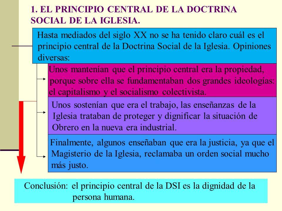 ESQUEMA DE LA UNIDAD 1. EL PRINCIPIO CENTRAL DE LA DOCTRINA SOCIAL DE LA IGLESIA. 2. IGUALDAD DE TODOS LOS SERES HUMANOS. - Igualdad entre el varón y