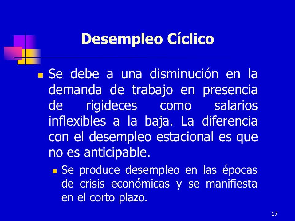 17 Desempleo Cíclico Se debe a una disminución en la demanda de trabajo en presencia de rigideces como salarios inflexibles a la baja.