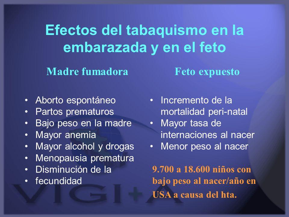 Efectos del tabaquismo en la embarazada y en el feto Madre fumadora Aborto espontáneo Partos prematuros Bajo peso en la madre Mayor anemia Mayor alcoh