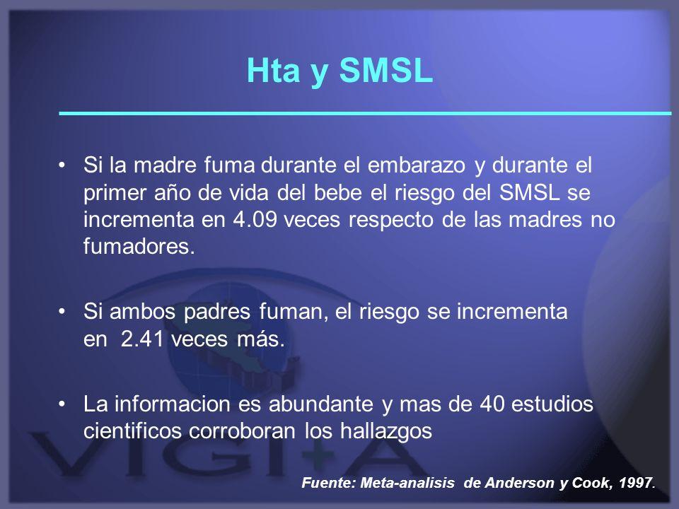 Hta y SMSL Si la madre fuma durante el embarazo y durante el primer año de vida del bebe el riesgo del SMSL se incrementa en 4.09 veces respecto de la