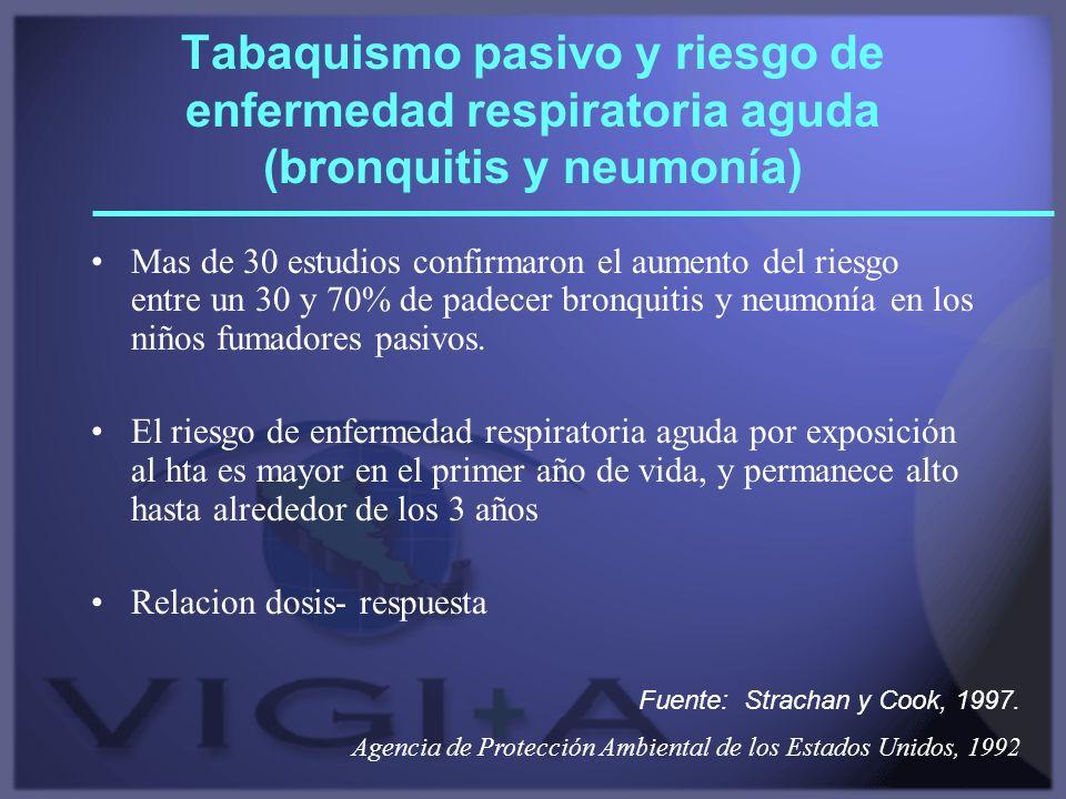 Tabaquismo pasivo y riesgo de enfermedad respiratoria aguda (bronquitis y neumonía) Mas de 30 estudios confirmaron el aumento del riesgo entre un 30 y