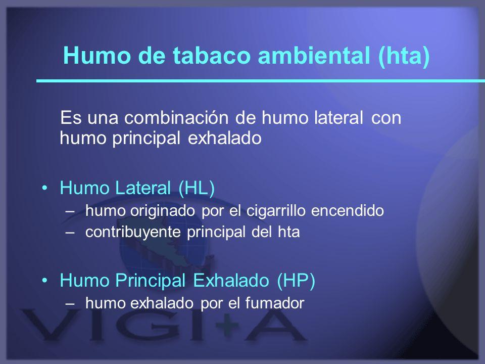 Humo de tabaco ambiental (hta) Es una combinación de humo lateral con humo principal exhalado Humo Lateral (HL) – humo originado por el cigarrillo enc