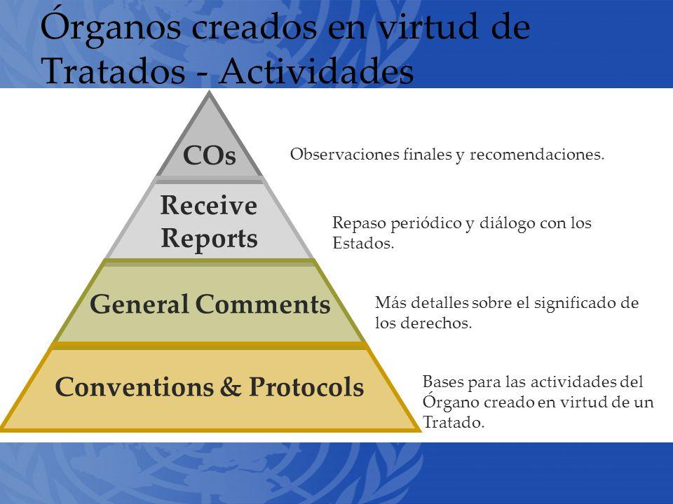 Órganos creados en virtud de Tratados - Actividades COs Receive Reports General Comments Conventions & Protocols Observaciones finales y recomendaciones.