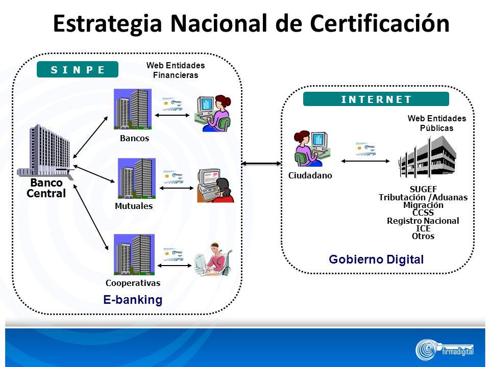 SUGEF Tributación /Aduanas Migración CCSS Registro Nacional ICE Otros Ciudadano I N T E R N E T Gobierno Digital Web Entidades Públicas Banco Central