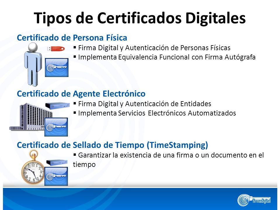 Tipos de Certificados Digitales Certificado de Persona Física Firma Digital y Autenticación de Personas Físicas Implementa Equivalencia Funcional con