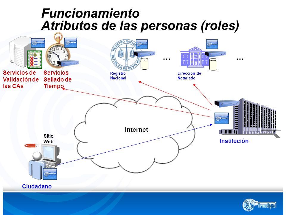 Institución Sitio Web Registro Nacional Dirección de Notariado Internet Ciudadano Funcionamiento Atributos de las personas (roles) Servicios de Valida