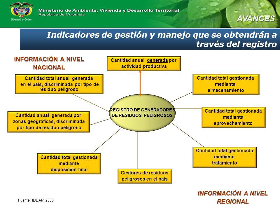 REGISTRO DE GENERADORES DE RESIDUOS PELIGROSOS INFORMACIÓN A NIVEL NACIONAL REGIONAL Cantidad anual generada por actividad productiva Gestores de resi