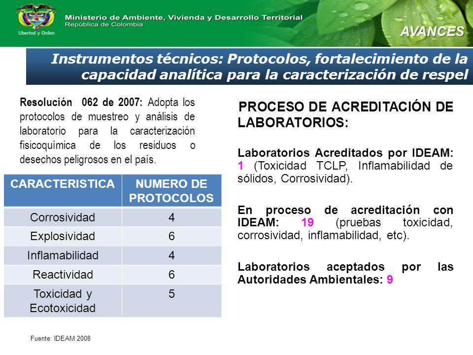 Resolución 062 de 2007: Adopta los protocolos de muestreo y análisis de laboratorio para la caracterización fisicoquímica de los residuos o desechos peligrosos en el país.