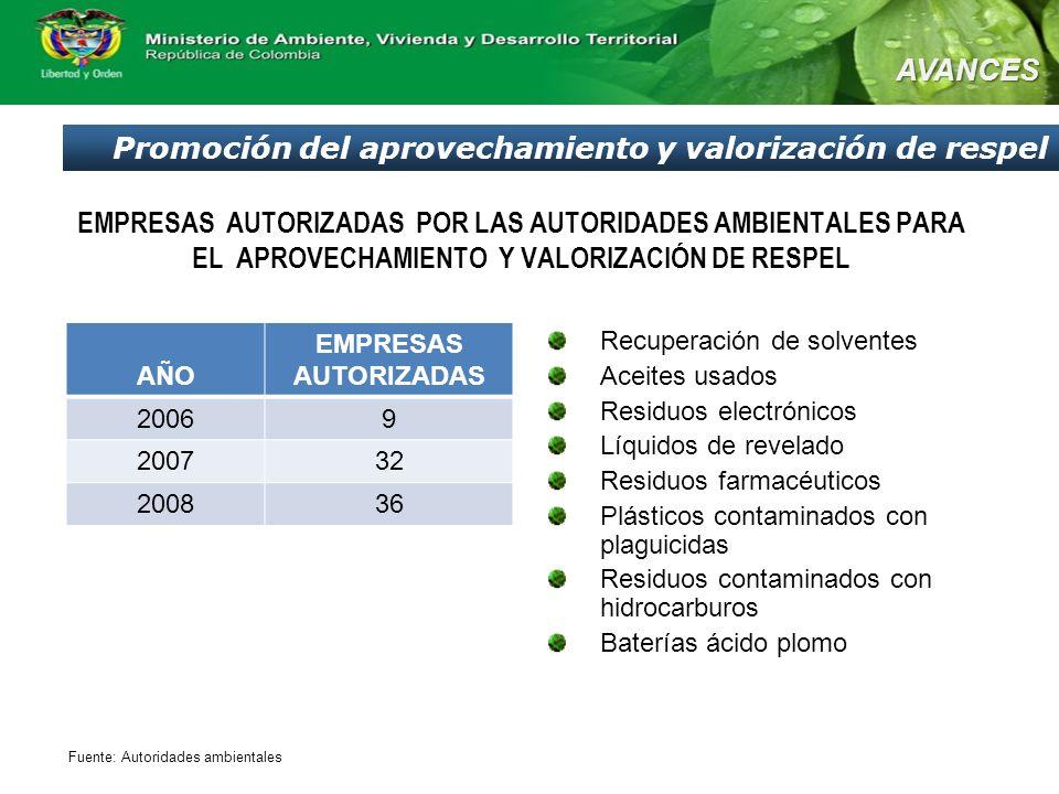EMPRESAS AUTORIZADAS POR LAS AUTORIDADES AMBIENTALES PARA EL APROVECHAMIENTO Y VALORIZACIÓN DE RESPEL Promoción del aprovechamiento y valorización de respel AVANCES AÑO EMPRESAS AUTORIZADAS 20069 200732 200836 Recuperación de solventes Aceites usados Residuos electrónicos Líquidos de revelado Residuos farmacéuticos Plásticos contaminados con plaguicidas Residuos contaminados con hidrocarburos Baterías ácido plomo Fuente: Autoridades ambientales