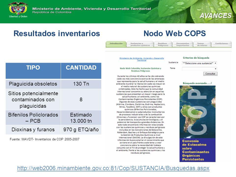 Resultados inventarios Nodo Web COPS AVANCES TIPOCANTIDAD Plaguicida obsoletos130 Tn Sitios potencialmente contaminados con plaguicidas 8 Bifenilos Policlorados – PCB Estimado 13.000 tn Dioxinas y furanos970 g ETQ/año http://web2006.minambiente.gov.co:81/Cop/SUSTANCIA/Busquedas.aspx Fuente: MAVDT- Inventarios de COP 2005-2007