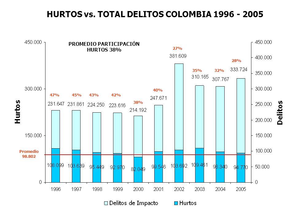 42% 38% 40% 27% 35%32% 28% 43%45%47% PROMEDIO PARTICIPACIÓN HURTOS 38% HURTOS vs. TOTAL DELITOS COLOMBIA 1996 - 2005 Promedio 98.802